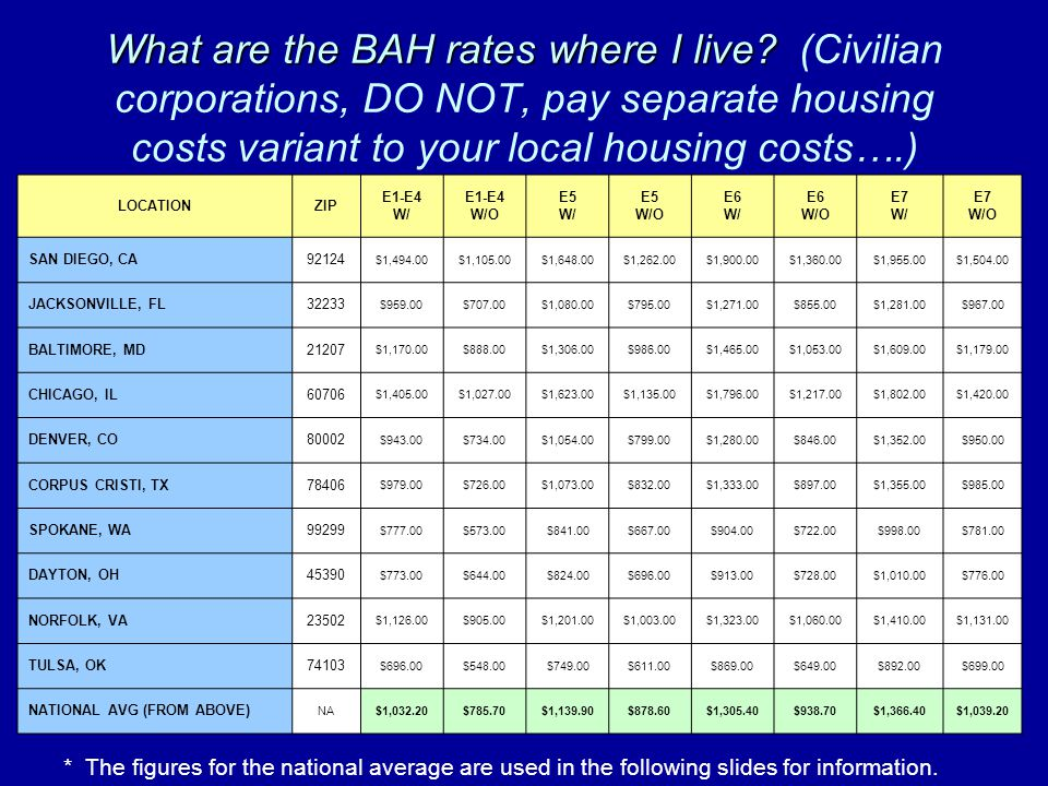 What are the BAH rates where I live? What are the BAH rates where I live? (Civilian corporations, DO NOT, pay separate housing costs variant to your l