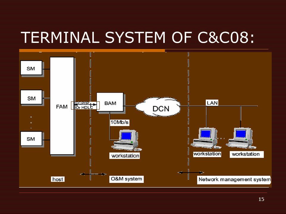 15 TERMINAL SYSTEM OF C&C08: