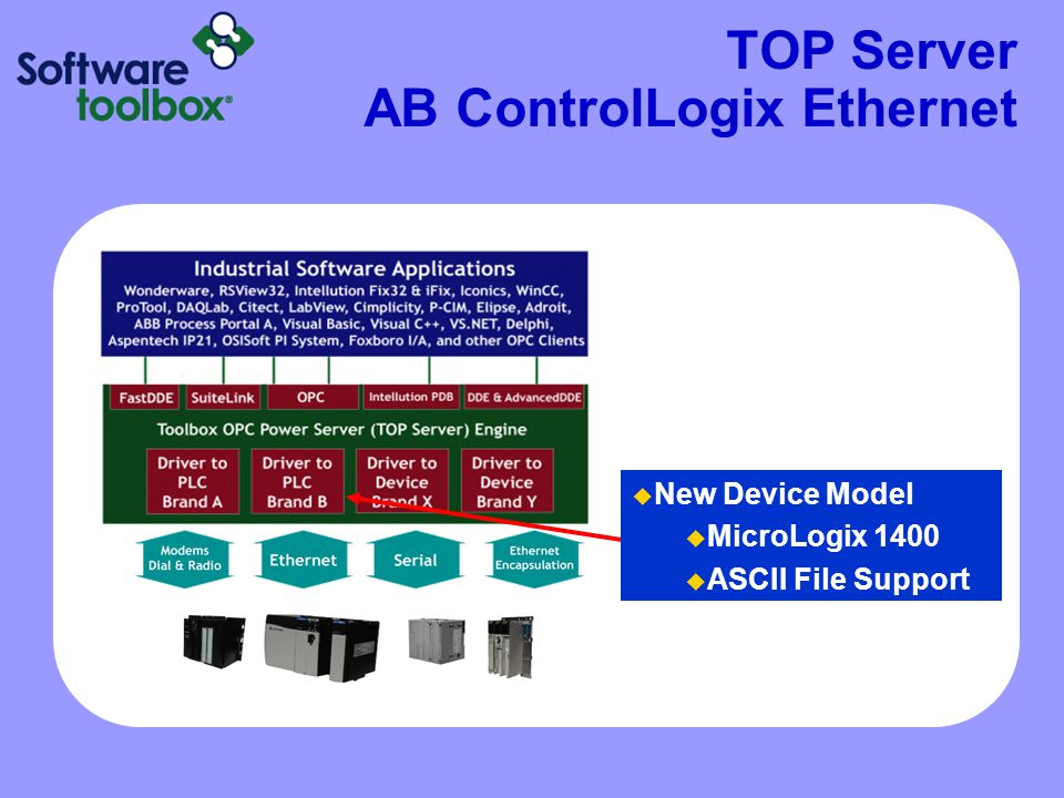 TOP Server AB ControlLogix Ethernet  New Device Model  MicroLogix 1400  ASCII File Support