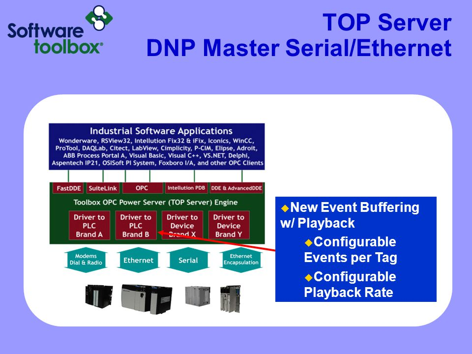TOP Server DNP Master Serial/Ethernet  New Event Buffering w/ Playback  Configurable Events per Tag  Configurable Playback Rate