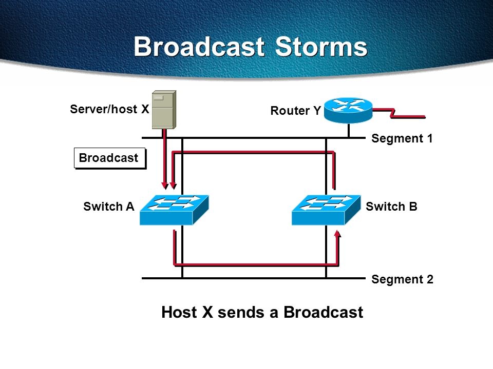 Broadcast Storms Segment 1 Segment 2 Server/host X Router Y Broadcast Switch ASwitch B Host X sends a Broadcast