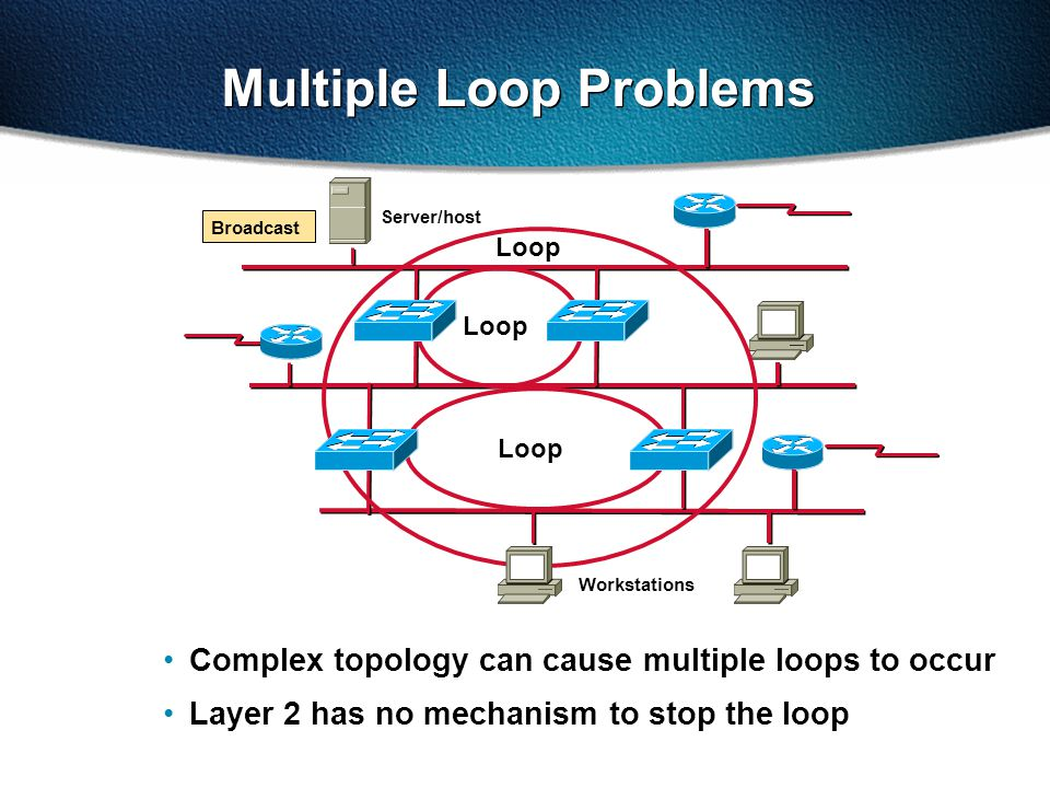 Complex topology can cause multiple loops to occur Layer 2 has no mechanism to stop the loop Server/host Workstations Loop Multiple Loop Problems Broadcast