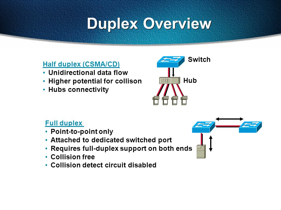 Duplex Overview Half duplex (CSMA/CD) Unidirectional data flow Higher potential for collison Hubs connectivity Switch Hub Full duplex Point-to-point only Attached to dedicated switched port Requires full-duplex support on both ends Collision free Collision detect circuit disabled