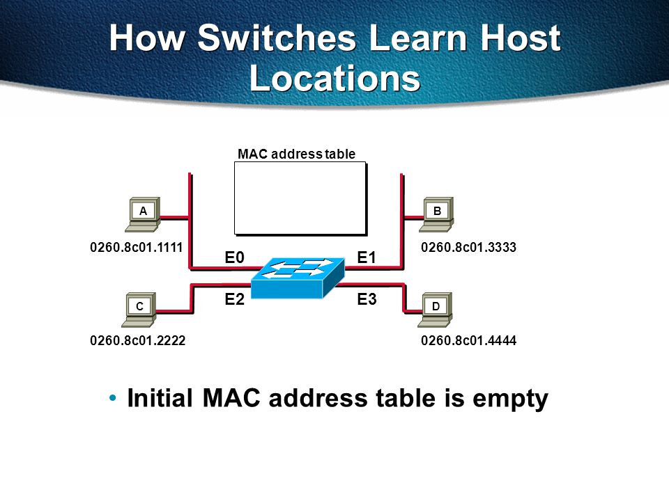 How Switches Learn Host Locations Initial MAC address table is empty MAC address table 0260.8c01.1111 0260.8c01.2222 0260.8c01.3333 0260.8c01.4444 E0E1 E2E3 AB CD