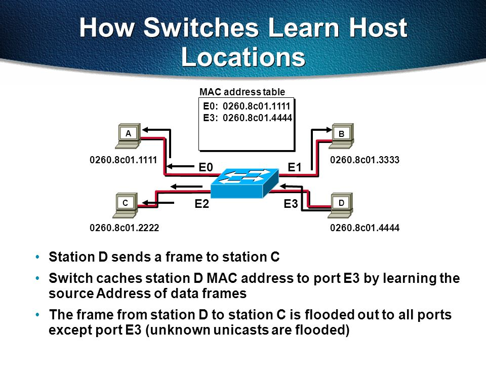How Switches Filter Frames Station A sends a frame to station C Destination is known, frame is not flooded E0: 0260.8c01.1111 E2: 0260.8c01.2222 E1: 0260.8c01.3333 E3: 0260.8c01.4444 0260.8c01.1111 0260.8c01.2222 0260.8c01.3333 0260.8c01.4444 E0E1 E2 E3 X X X X D C AB MAC address table