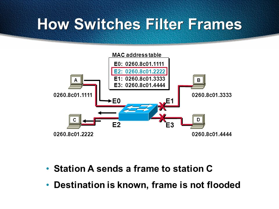 Transmitting Frames through a Switch Cut-through Switch checks destination address and immediately begins forwarding frame Frame Fragment free (modified cut-through)—Cat1900 Default Switch checks the first 64 bytes then immediately begins forwarding frame Frame Store and forward Complete frame is received and checked before forwarding Frame