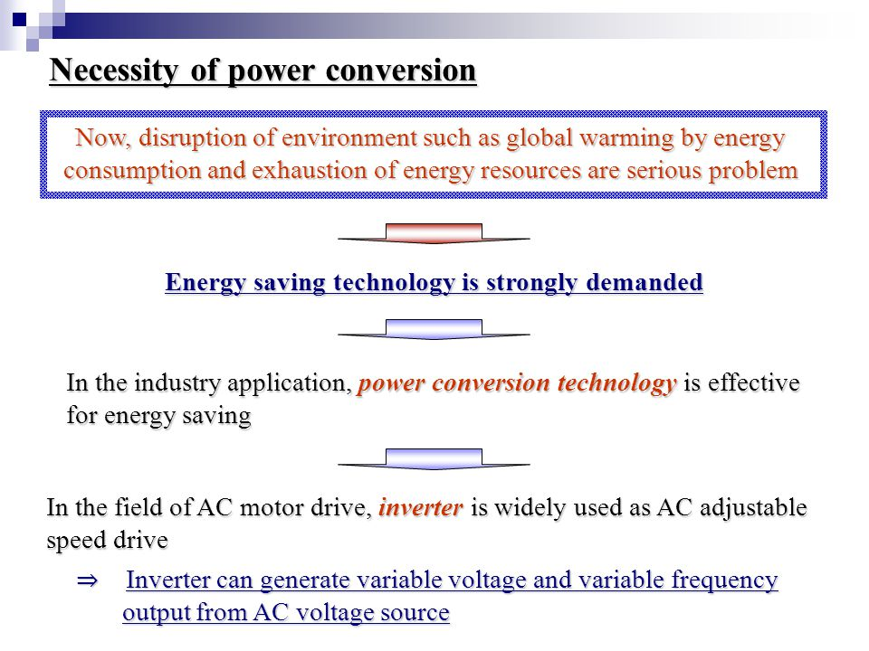 ・ AC-DC-AC power conversion ・ Indirect power conversion device ・ Necessity of energy storage components Conventional VSI topology Converter circuit Inverter circuit Energy storage components AC DC AC