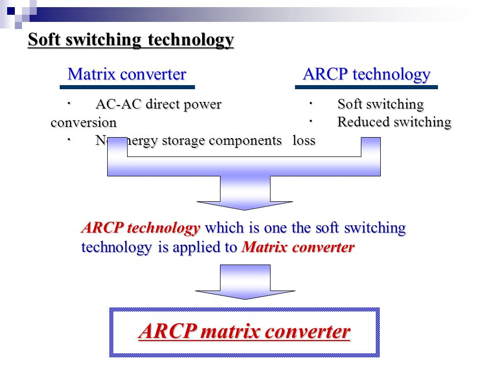 ARCP Matrix converter topology AC ・ Auxiliary switches & resonance components ・ Soft switching ( ZVS & ZCS ) ・ Reduced switching loss & switching noise & dv/dt, di/dt Auxiliary circuit L r = Resonance Inductor Main circuit C r = Resonance Capacitor Input Filter Composing of switch ( = Bi-directional switch)