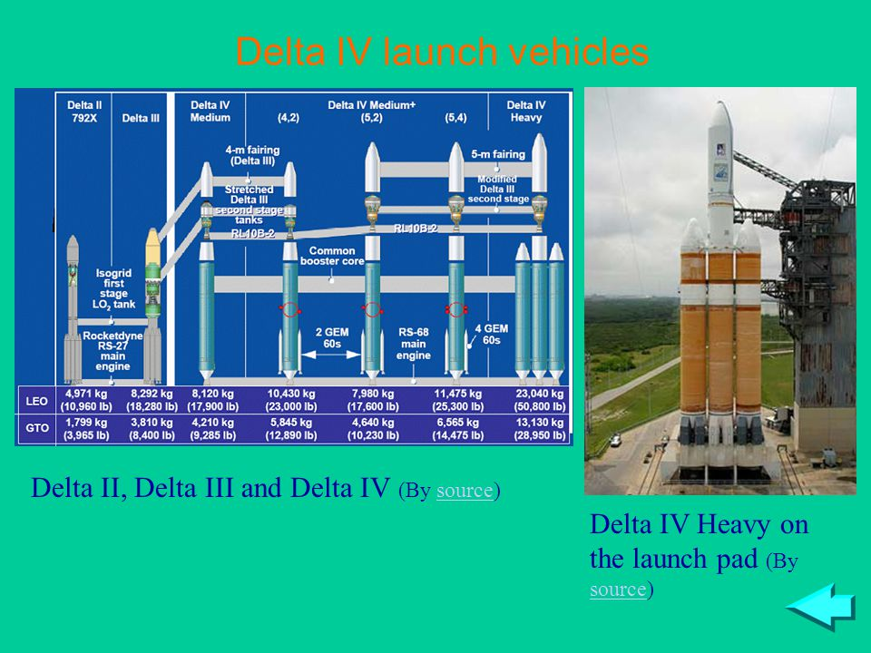 Delta IV launch vehicles Delta II, Delta III and Delta IV (By source)source Delta IV Heavy on the launch pad (By source) source