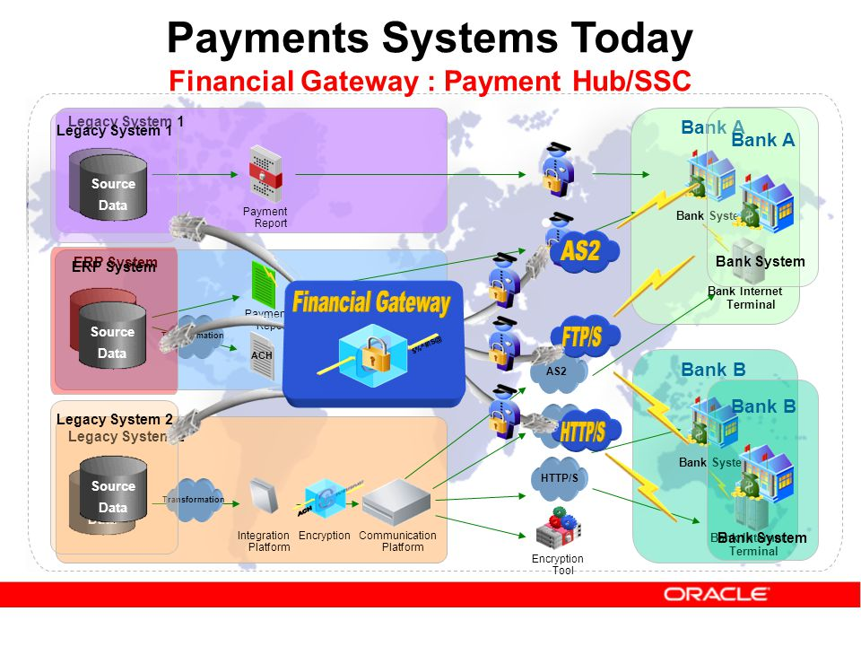 Payments Systems Today Legacy System 1 ERP System Bank System Bank A Bank B Legacy System 2 Payment Report Bank Internet Terminal HTTP/S FTP/S AS2 Encryption Tool Payment Report ACH Encryption Dispatch FTP Integration Platform Communication Platform Transformation Source Data Source Data Source Data Bank System Bank Internet Terminal Bank System Bank A Bank System Bank B Legacy System 1 Source Data ERP System Source Data Legacy System 2 Source Data $%^#!S@ Financial Gateway : Payment Hub/SSC