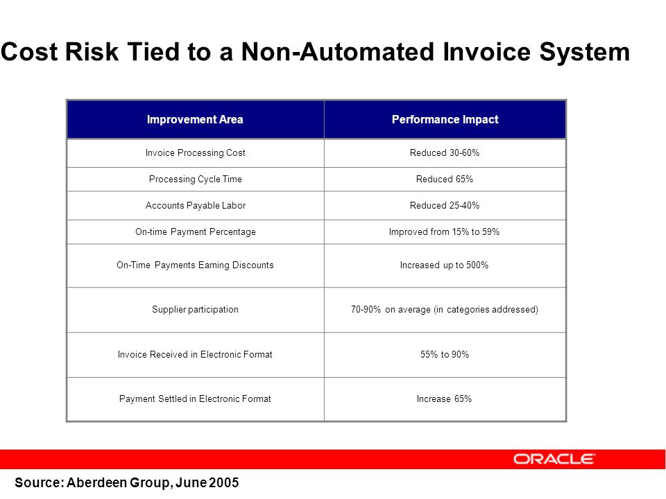 Cost Risk Tied to a Non-Automated Invoice System Improvement AreaPerformance Impact Invoice Processing CostReduced 30-60% Processing Cycle TimeReduced 65% Accounts Payable LaborReduced 25-40% On-time Payment PercentageImproved from 15% to 59% On-Time Payments Earning DiscountsIncreased up to 500% Supplier participation70-90% on average (in categories addressed) Invoice Received in Electronic Format55% to 90% Payment Settled in Electronic FormatIncrease 65% Source: Aberdeen Group, June 2005