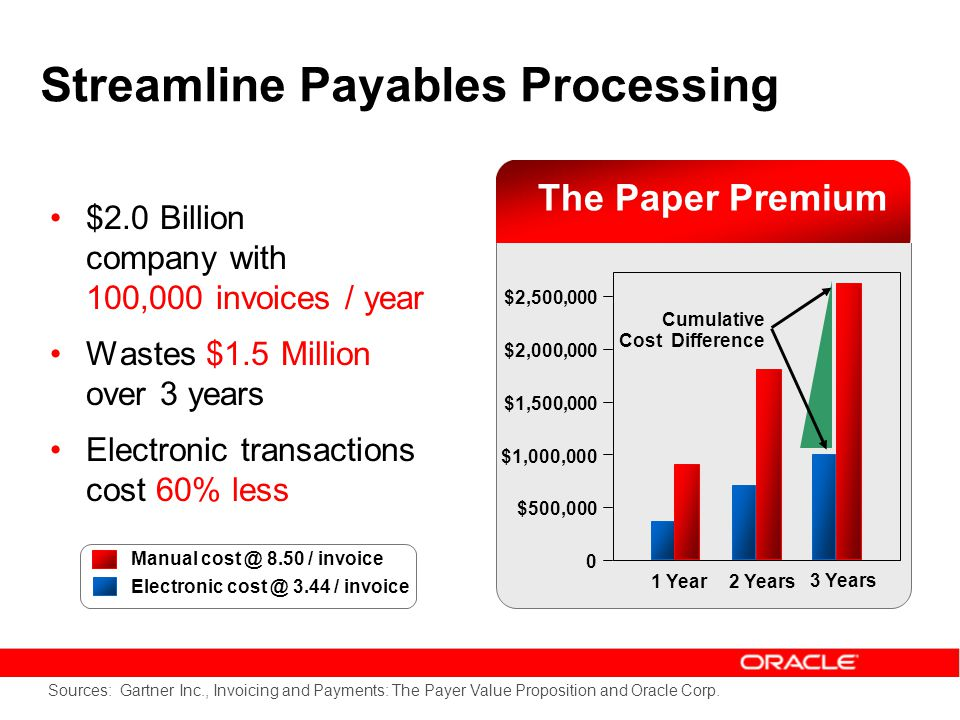 Streamline Payables Processing Sources: Gartner Inc., Invoicing and Payments: The Payer Value Proposition and Oracle Corp.