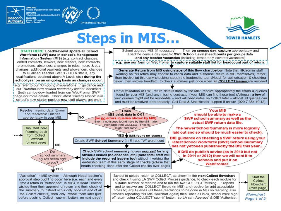 Steps in MIS…