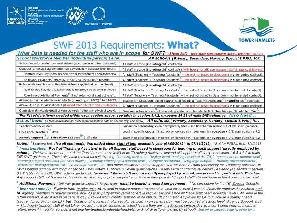SWF 2013 Requirements: What?