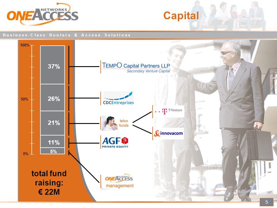 B u s i n e s s - C l a s s R o u t e r s & A c c e s s S o l u t i o n s 5 Capital total fund raising: € 22M 0% 100% 50% 37% 26% 21% 11% 5%