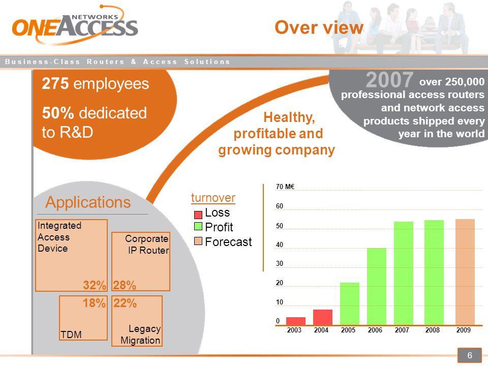 B u s i n e s s - C l a s s R o u t e r s & A c c e s s S o l u t i o n s 7 Enterprise Router Market 0%90%100% 88.1%4.1% 1.7% Adtran CiscoHuawei + 3Com Nortel Quarter 2 - 2007 OneAccess, the main European Player Dell'oro research World TOP4 European TOP3 OneAccess ~ 1.1% Others 86.2% 2.7% Nortel ~ 1.6% Cisco Huawei OneAccess ~ 1.6% Adtran Quarter 4 - 2007 2.6% 3Com Others