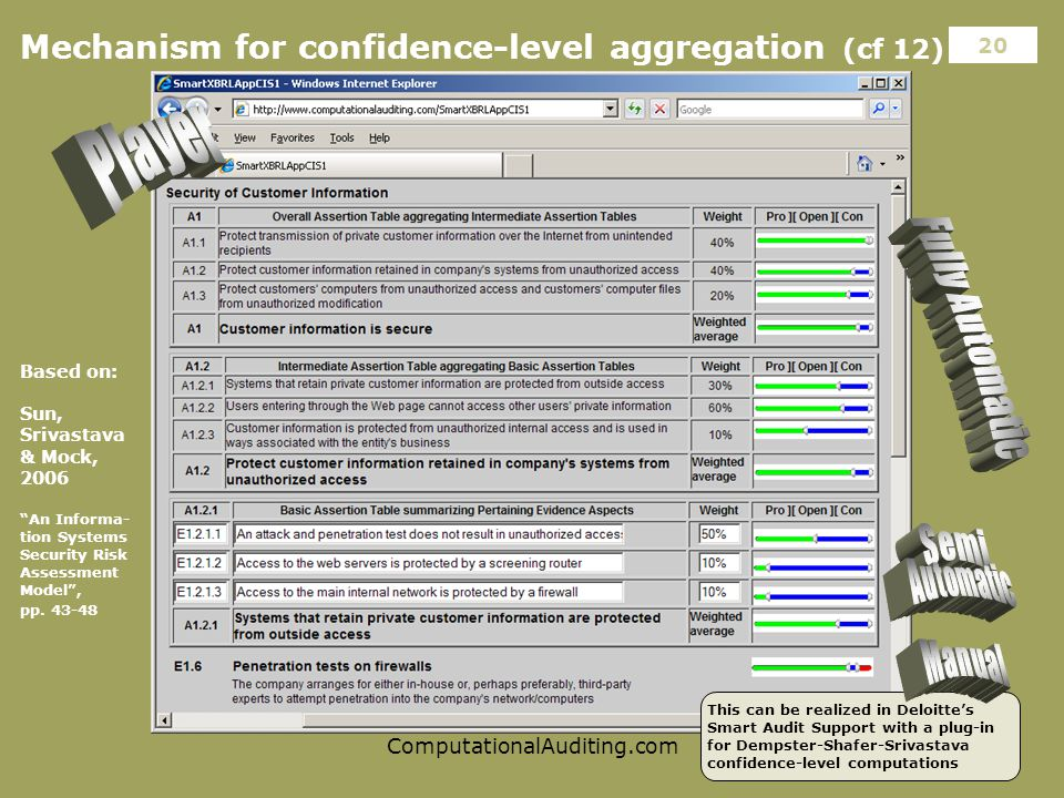ComputationalAuditing.com 20 Mechanism for confidence-level aggregation (cf 12) Based on: Sun, Srivastava & Mock, 2006 An Informa- tion Systems Security Risk Assessment Model , pp.