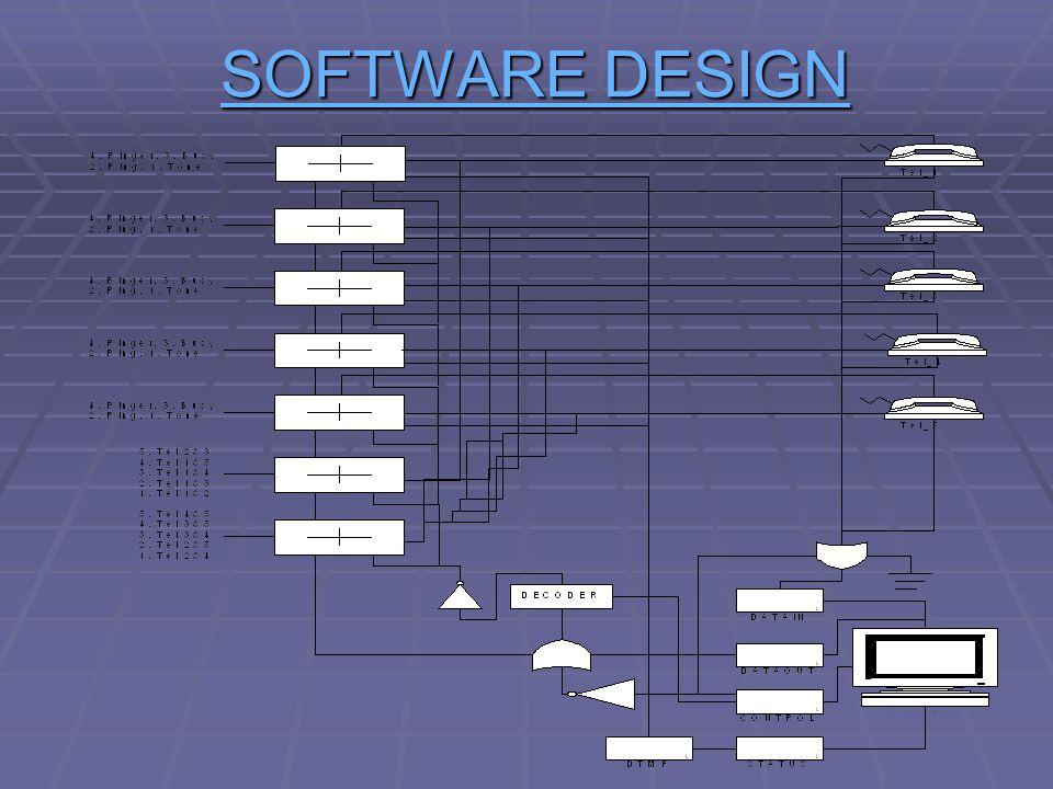SOFTWARE DESIGN SOFTWARE DESIGN