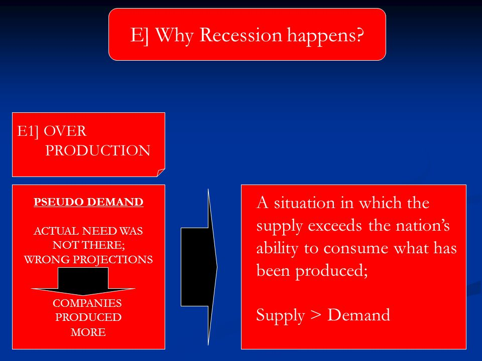 A situation in which the supply exceeds the nation's ability to consume what has been produced; Supply > Demand E] Why Recession happens? PSEUDO DEMAN