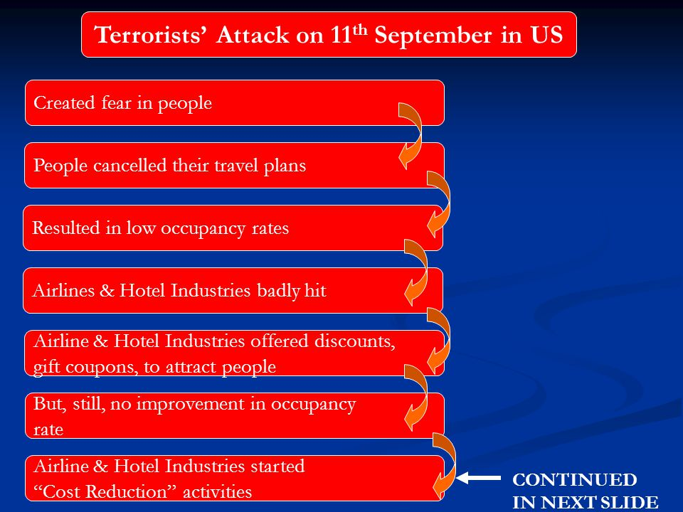 Terrorists' Attack on 11 th September in US Created fear in people People cancelled their travel plans Airlines & Hotel Industries badly hit Resulted