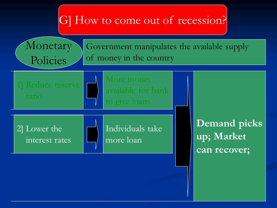 G] How to come out of recession? 1] Reduce reserve ratio More money available for bank to give loans Demand picks up; Market can recover; 2] Lower the