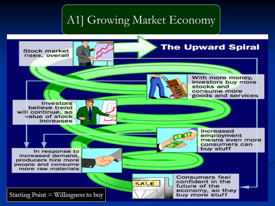 A1] Growing Market Economy Starting Point = Willingness to buy