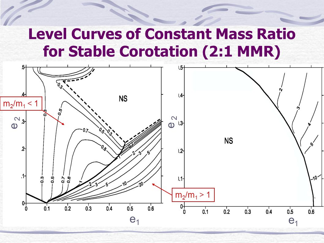 Level Curves of Constant Mass Ratio for Stable Corotation (2:1 MMR) =const.