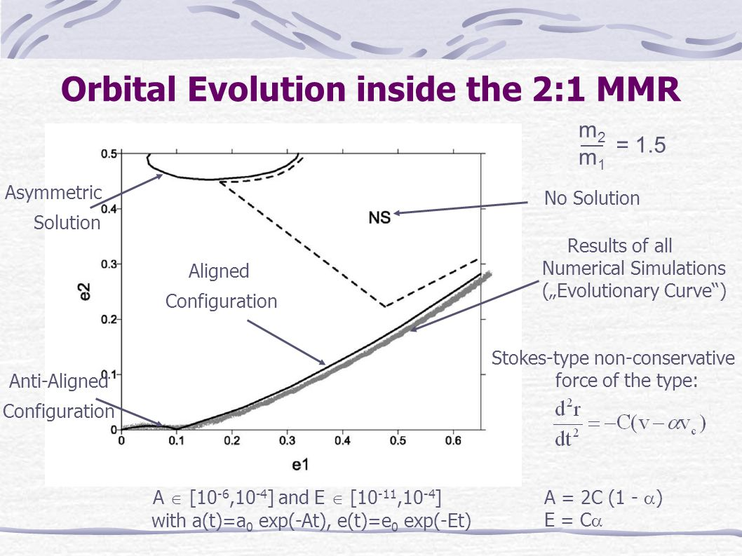 "Orbital Evolution inside the 2:1 MMR Results of all Numerical Simulations (""Evolutionary Curve ) Asymmetric Solution Aligned Configuration No Solution Anti-Aligned Configuration = 1.5 m2m1m2m1 A  [10 -6,10 -4 ] and E  [10 -11,10 -4 ] with a(t)=a 0 exp(-At), e(t)=e 0 exp(-Et) Stokes-type non-conservative force of the type: A = 2C (1 -  ) E = C "