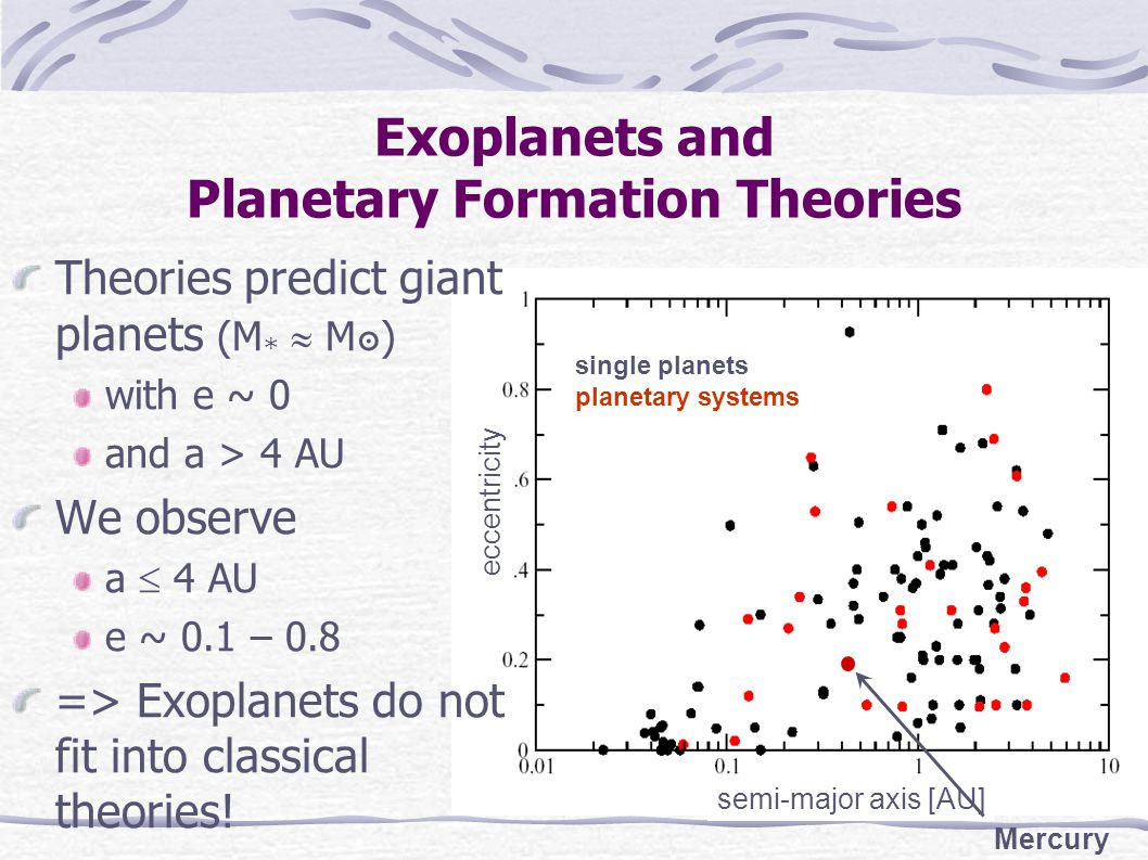 Exoplanets and Planetary Formation Theories single planets planetary systems semi-major axis [AU] eccentricity Mercury Theories predict giant planets (M *  M๏) with e ~ 0 and a > 4 AU We observe a  4 AU e ~ 0.1 – 0.8 => Exoplanets do not fit into classical theories!