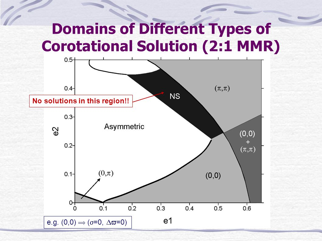 No solutions in this region!. Domains of Different Types of Corotational Solution (2:1 MMR) e.g.