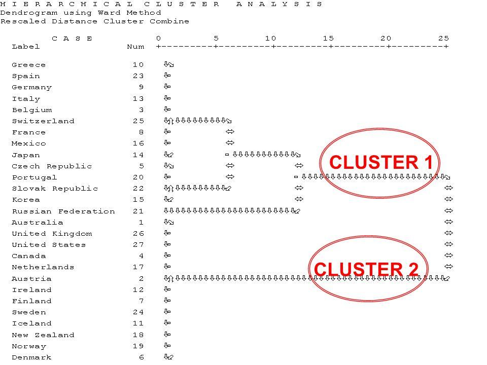 CLUSTER 1 CLUSTER 2