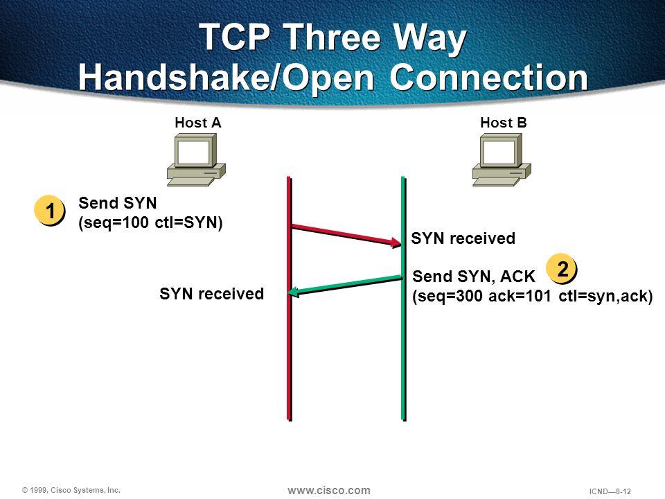 © 1999, Cisco Systems, Inc. www.cisco.com ICND—8-12 Send SYN (seq=100 ctl=SYN) SYN received Send SYN, ACK (seq=300 ack=101 ctl=syn,ack) Host AHost B S