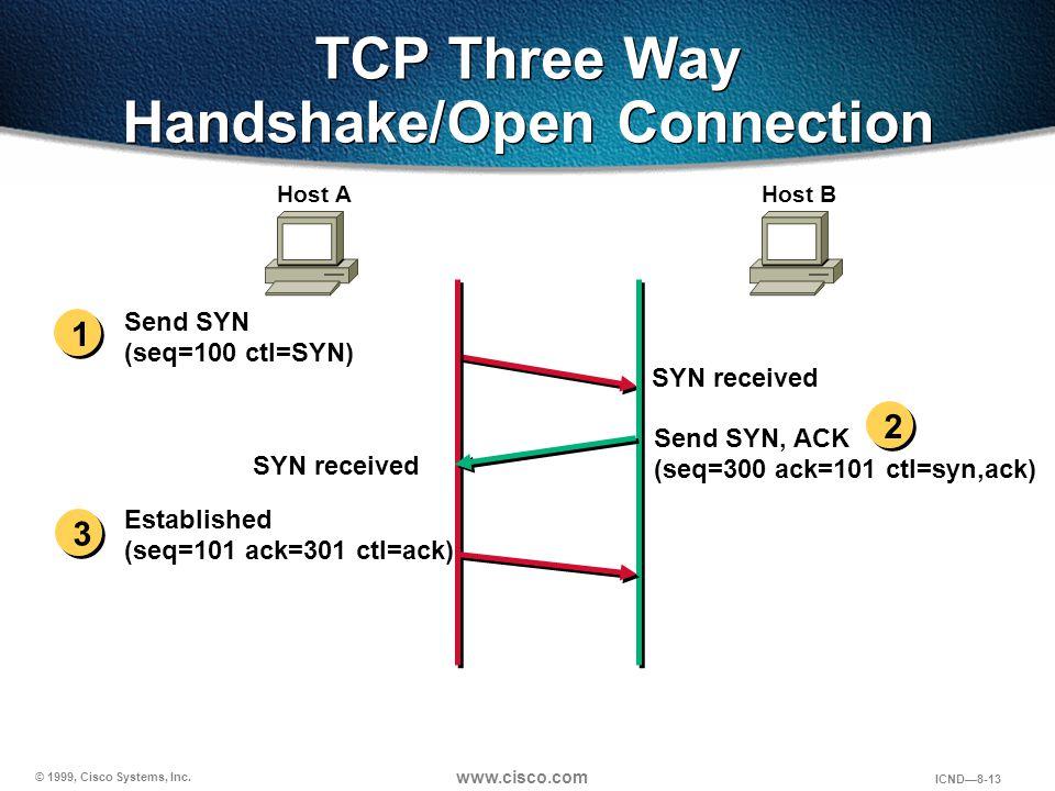 © 1999, Cisco Systems, Inc. www.cisco.com ICND—8-13 Send SYN (seq=100 ctl=SYN) SYN received Send SYN, ACK (seq=300 ack=101 ctl=syn,ack) Established (s