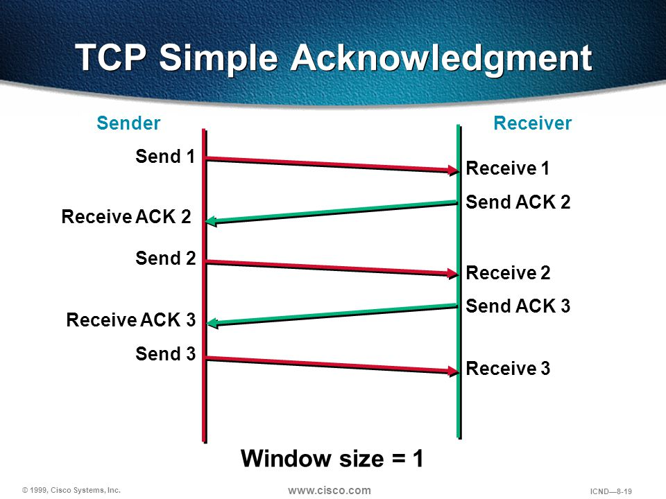 © 1999, Cisco Systems, Inc. www.cisco.com ICND—8-19 TCP Simple Acknowledgment Window size = 1 Sender Receiver Send 1 Receive 1 Receive ACK 2 Send ACK