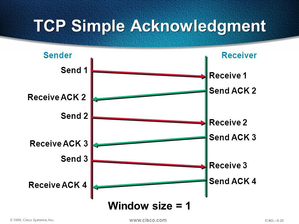 © 1999, Cisco Systems, Inc. www.cisco.com ICND—8-20 Window size = 1 Sender Receiver Send 1 Receive 1 Receive ACK 2 Send ACK 2 Send 2 Receive 2 Receive