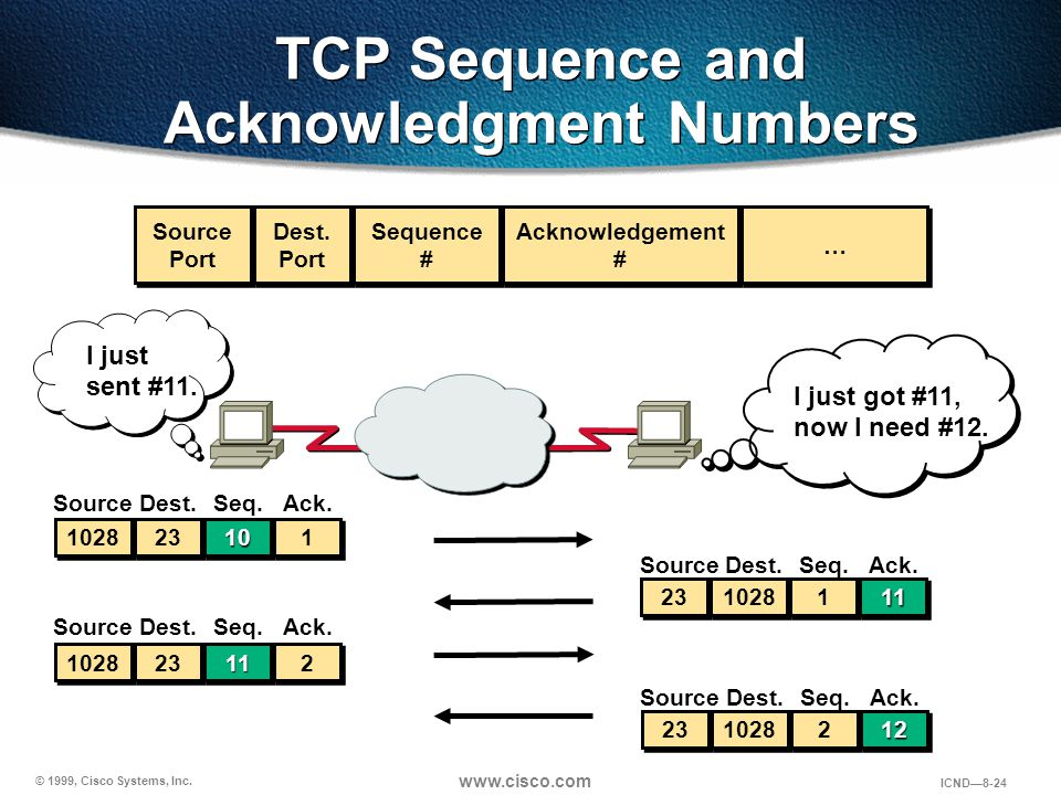 © 1999, Cisco Systems, Inc. www.cisco.com ICND—8-24 TCP Sequence and Acknowledgment Numbers Source Port Source Port Dest. Port Dest. Port … … Sequence