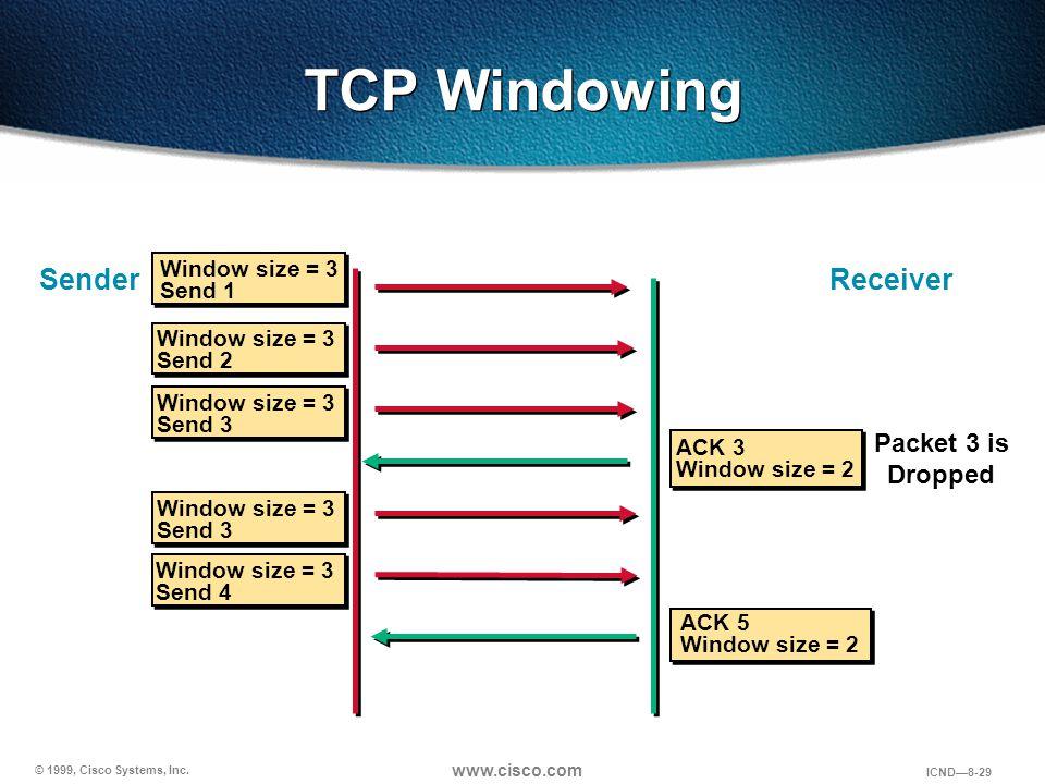 © 1999, Cisco Systems, Inc. www.cisco.com ICND—8-29 Window size = 3 Send 2 TCP Windowing Sender Window size = 3 Send 1 Window size = 3 Send 3 ACK 3 Wi