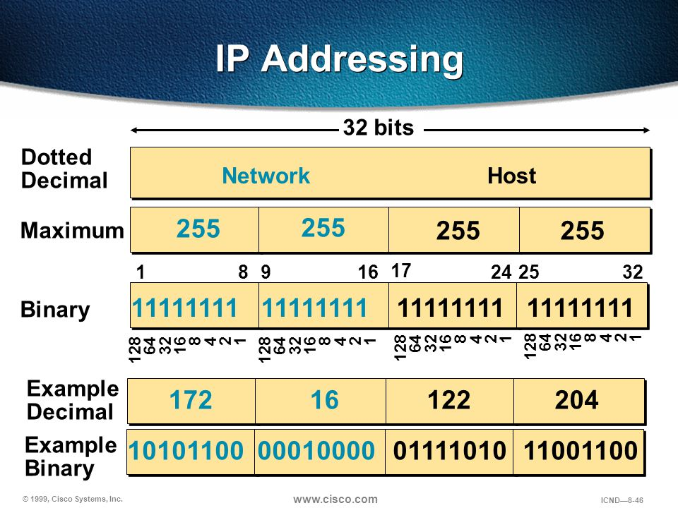 © 1999, Cisco Systems, Inc. www.cisco.com ICND—8-46 IP Addressing 255 Dotted Decimal Maximum NetworkHost 128 64 32 16 8 4 2 1 11111111 10101100 000100