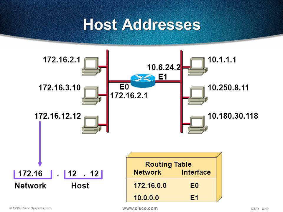 © 1999, Cisco Systems, Inc. www.cisco.com ICND—8-49 Host Addresses 172.16.2.1 172.16.3.10 172.16.12.12 10.1.1.1 10.250.8.11 10.180.30.118 E1 172.1612
