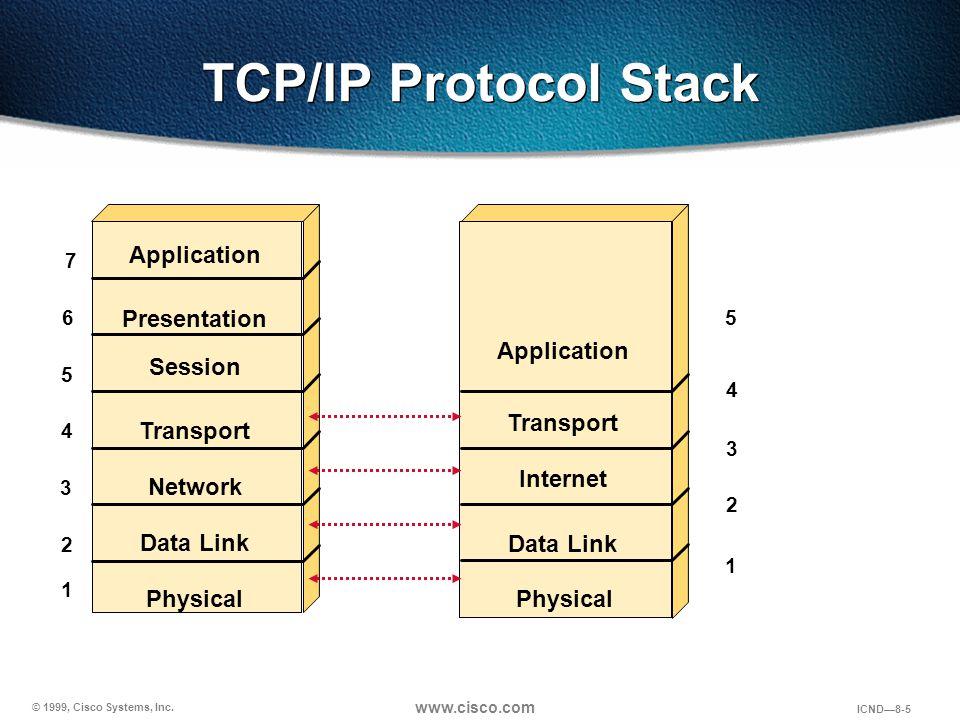 © 1999, Cisco Systems, Inc. www.cisco.com ICND—8-5 TCP/IP Protocol Stack 7 6 5 4 3 2 5 4 3 2 Application Presentation Session Transport Network Data L