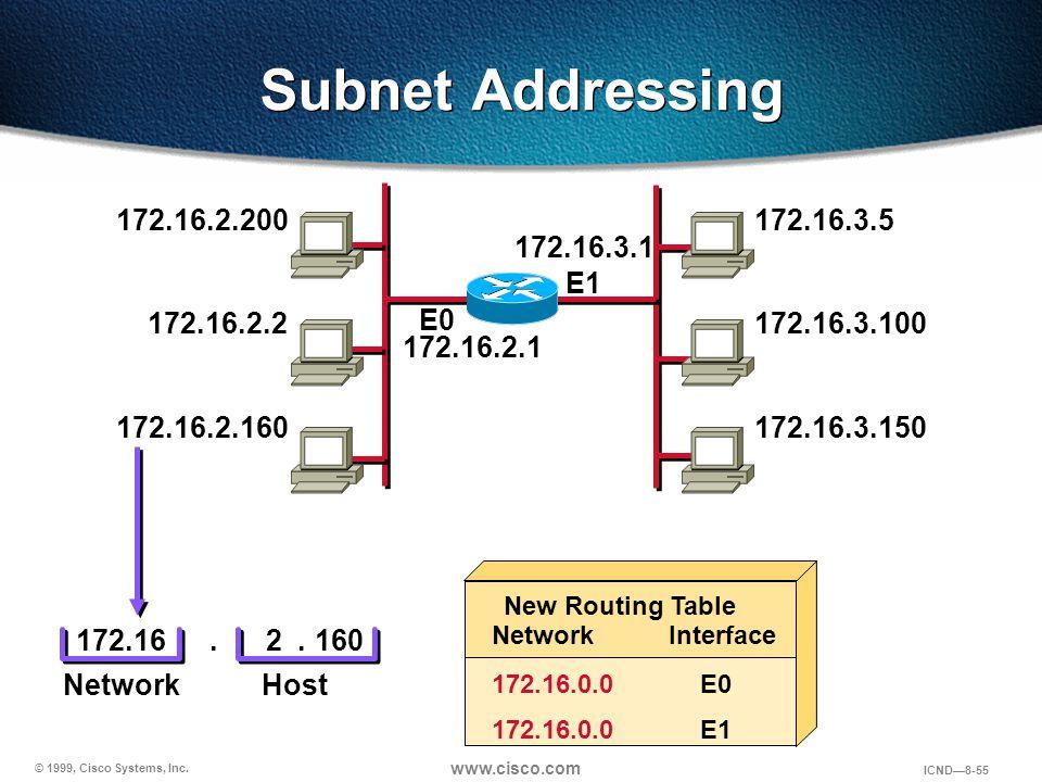 © 1999, Cisco Systems, Inc. www.cisco.com ICND—8-55 Subnet Addressing 172.16.2.200 172.16.2.2 172.16.2.160 172.16.2.1 172.16.3.5 172.16.3.100 172.16.3