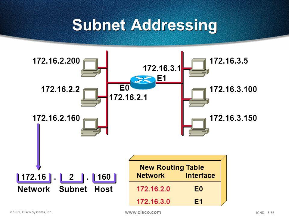 © 1999, Cisco Systems, Inc. www.cisco.com ICND—8-56 Subnet Addressing 172.16.2.200 172.16.2.2 172.16.2.160 172.16.2.1 172.16.3.5 172.16.3.100 172.16.3