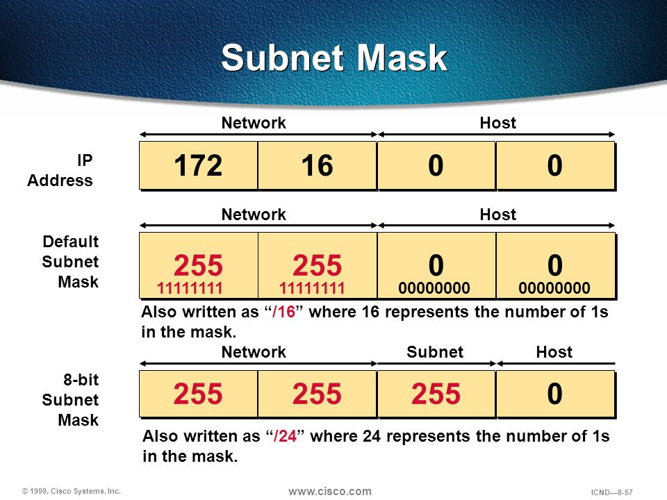 © 1999, Cisco Systems, Inc. www.cisco.com ICND—8-57 Subnet Mask 172 16 0 0 0 0 255 0 0 0 0 0 0 IP Address Default Subnet Mask 8-bit Subnet Mask Networ