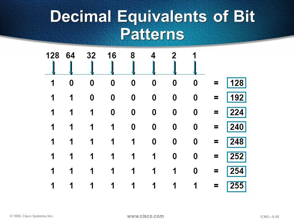 © 1999, Cisco Systems, Inc. www.cisco.com ICND—8-58 Decimal Equivalents of Bit Patterns 10000000=128 11000000=192 11100000=224 11110000=240 11111000=2