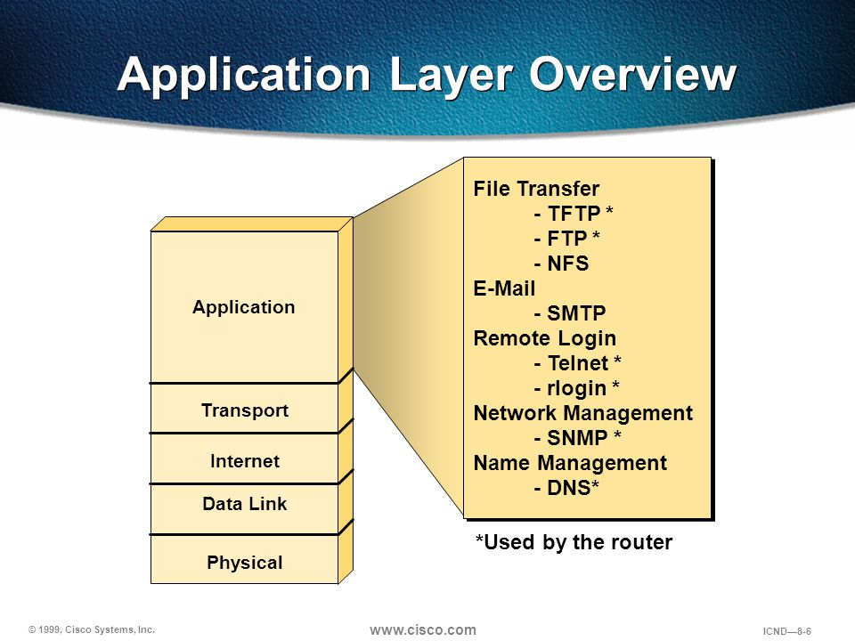 © 1999, Cisco Systems, Inc. www.cisco.com ICND—8-6 Application Layer Overview *Used by the router Application Transport Internet Data Link Physical Fi