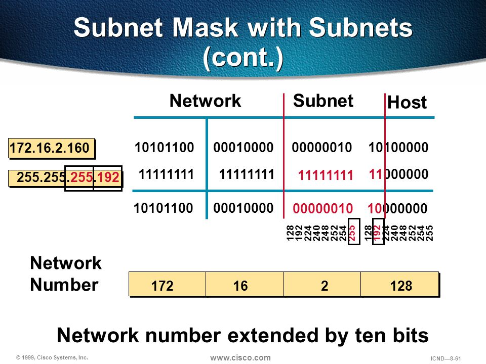 © 1999, Cisco Systems, Inc. www.cisco.com ICND—8-61 Subnet Mask with Subnets (cont.) Network Host 172.16.2.160 255.255.255.192 10101100 11111111 10101