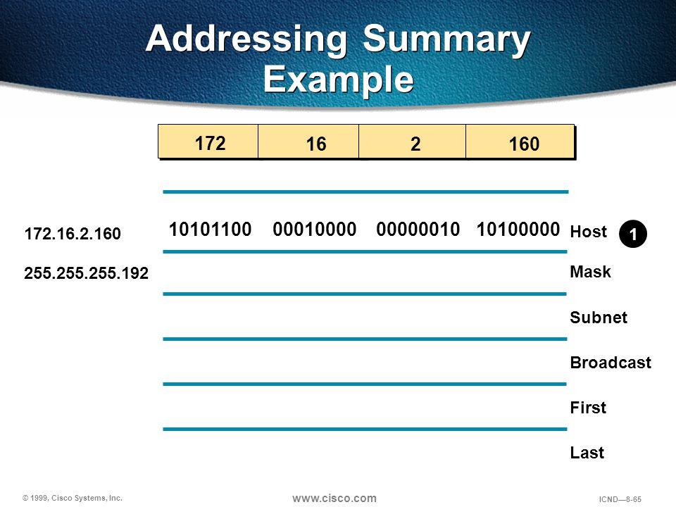 © 1999, Cisco Systems, Inc. www.cisco.com ICND—8-65 Addressing Summary Example 16 172 2160 10101100000100001010000000000010 Host Mask Subnet Broadcast