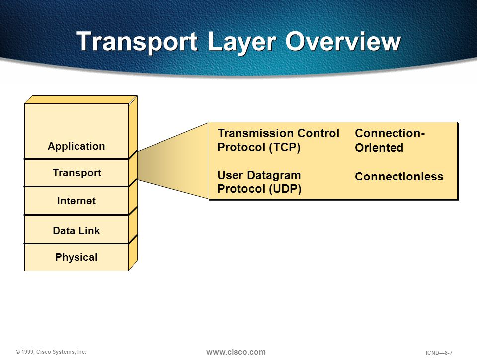 © 1999, Cisco Systems, Inc. www.cisco.com ICND—8-7 Transport Layer Overview Transmission Control Protocol (TCP) User Datagram Protocol (UDP) Transmiss
