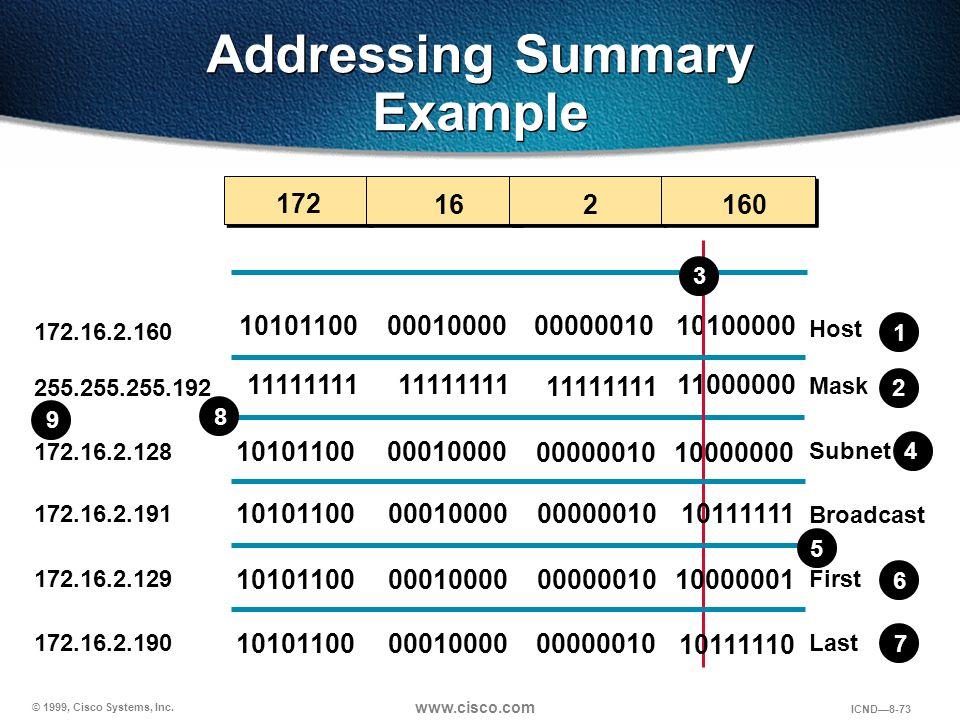© 1999, Cisco Systems, Inc. www.cisco.com ICND—8-73 Addressing Summary Example 10101100 11111111 10101100 00010000 11111111 00010000 11111111 00000010