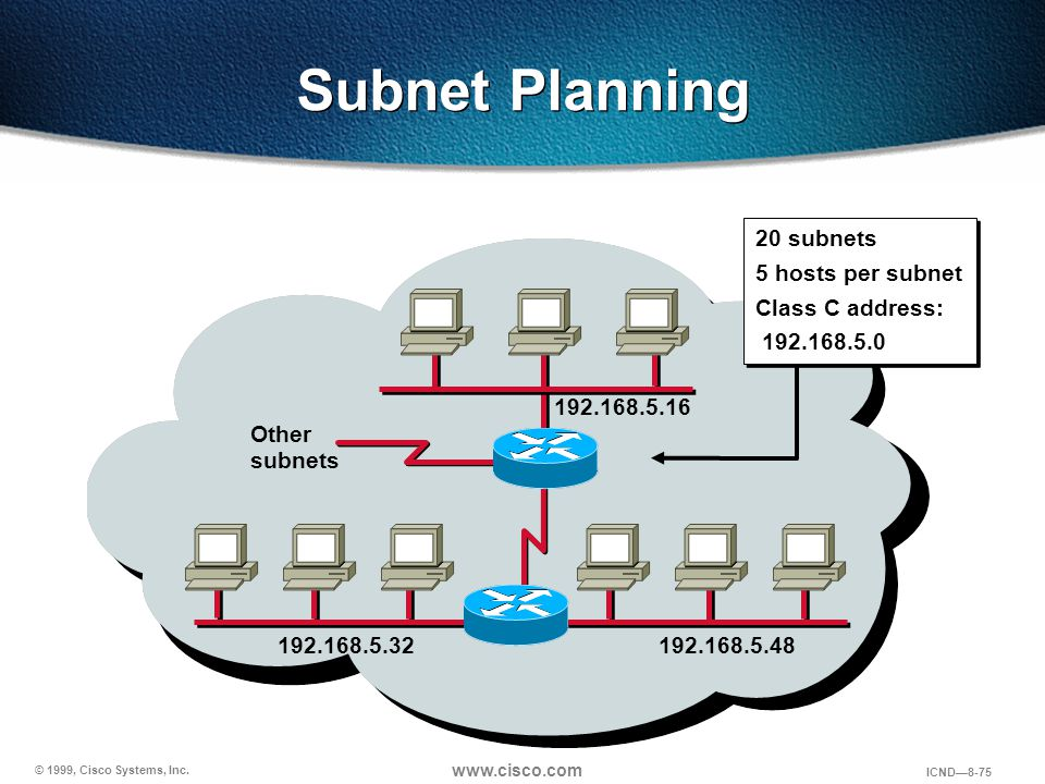 © 1999, Cisco Systems, Inc. www.cisco.com ICND—8-75 Subnet Planning Other subnets 192.168.5.16 192.168.5.32192.168.5.48 20 subnets 5 hosts per subnet
